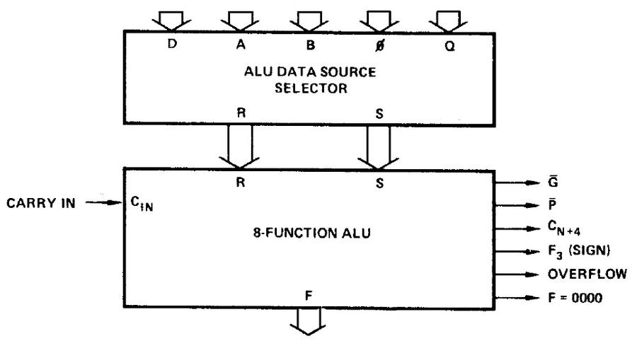 Block diagram of the Am2901 ALU, from the datasheet. The ALU performs one of eight functions on its two 4-bit inputs: R and S. At the right are various outputs from the chip: G, P, carry out, sign, overflow, and zero test.