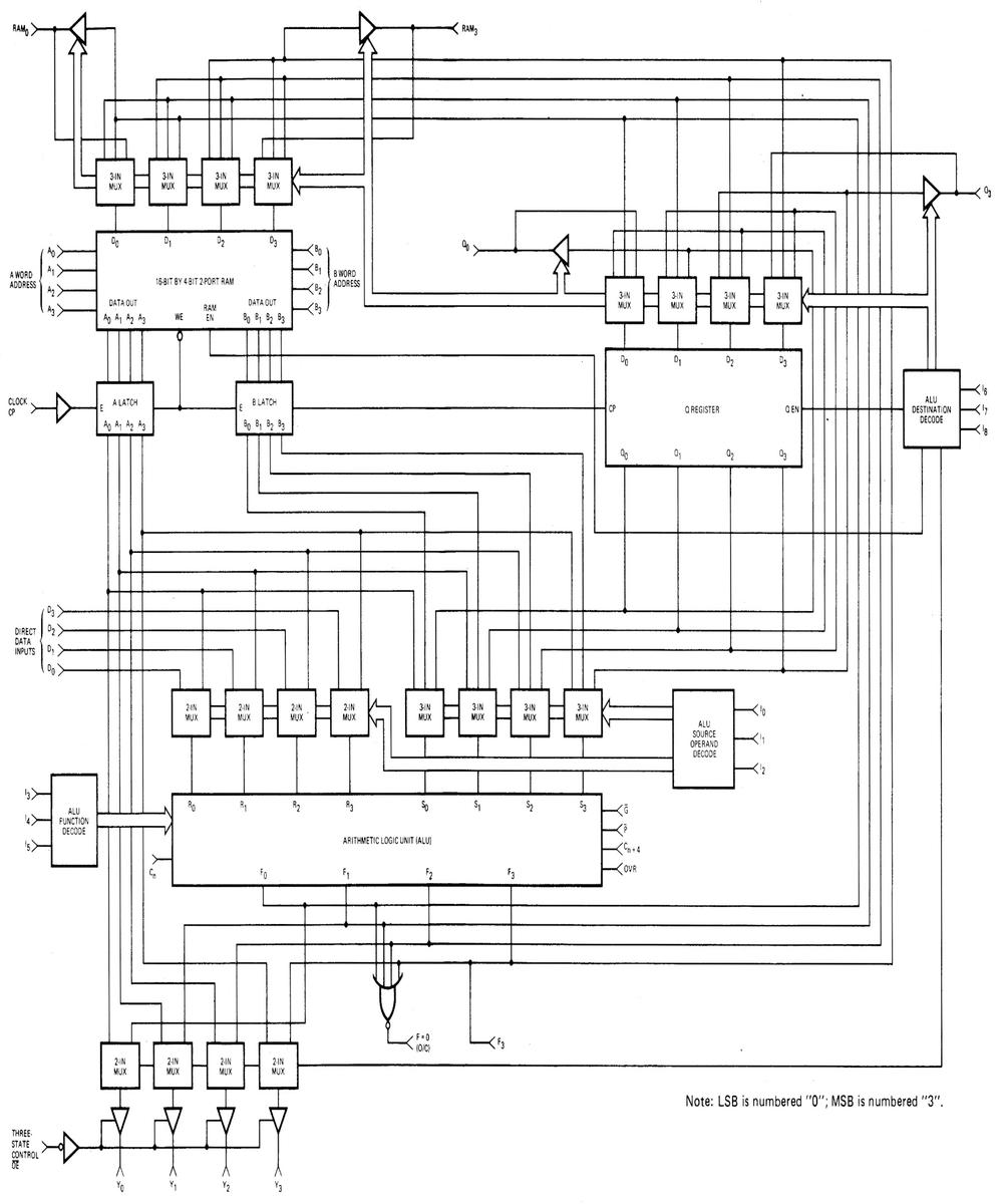 Block diagram of the Am2901, from the datasheet.