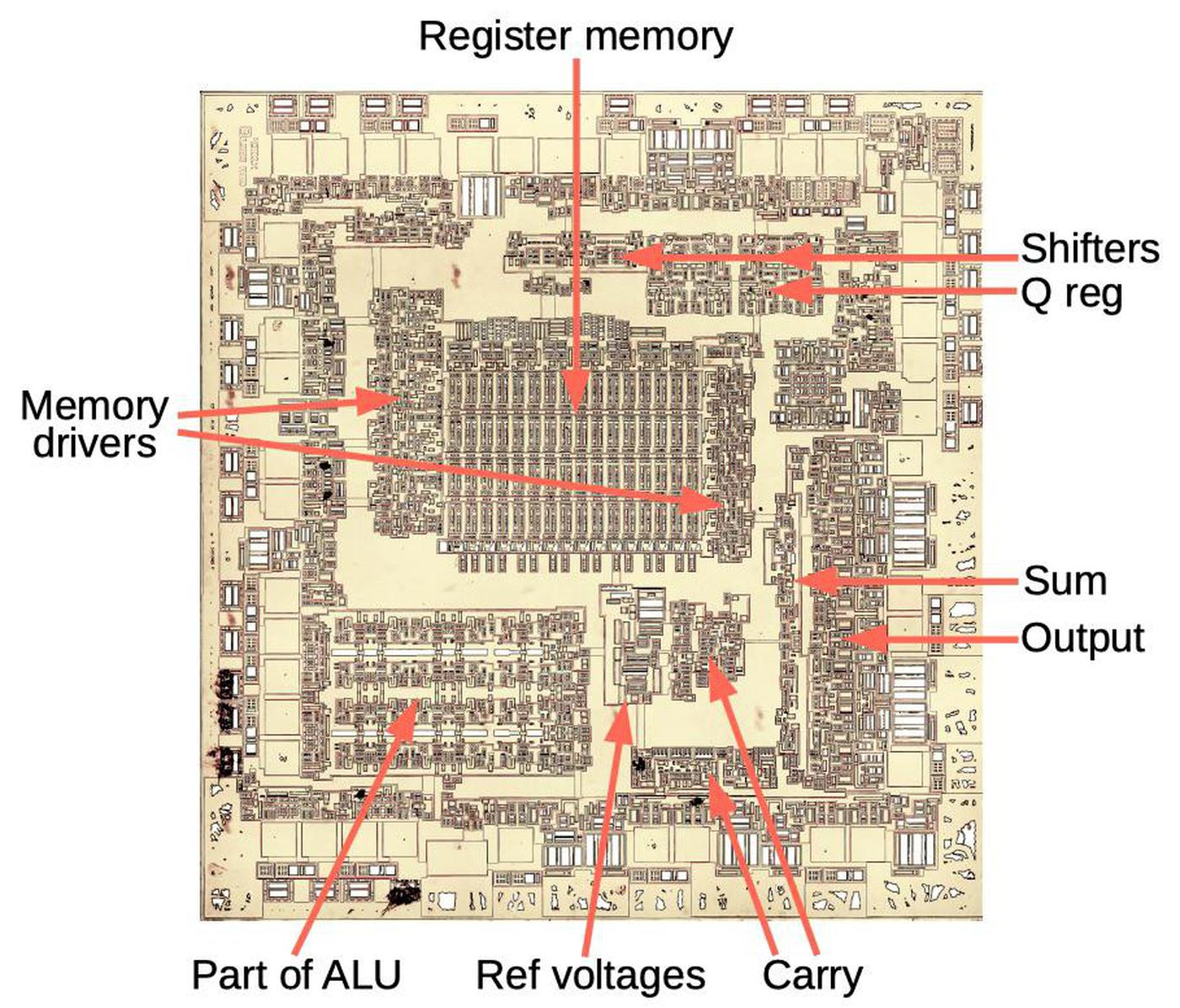 Die photo of the Am2901 chip with main functional blocks labeled. The circuitry around the outside largely consists of buffers to convert between the external TTL signals and the internal ECL signals.