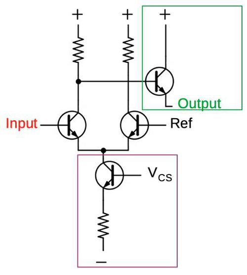 An ECL inverter. This is based on the differential pair with an output transistor added (green) and the bias resistor replaced with a constant-current circuit (purple). The upper-right resistor can be omitted since no output is connected to it.