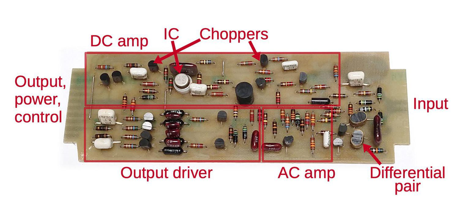 An op amp board from the analog computer with functional groups labeled. Even though the board uses an integrated circuit op amp, many additional circuits are necessary to obtain the performance required.