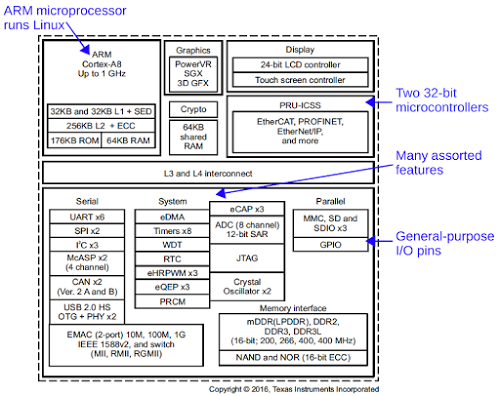 Functional diagram of the complex processor powering the BeagleBone Black. The TI AM3358 Sitara processor contains many functional units. Diagram from Texas Instruments.