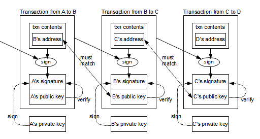 How Bitcoin transactions are chained together.