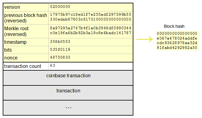 How transactions are verified in Bitcoin Blockchain ...