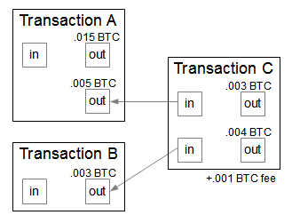 A sample Bitcoin transaction. Transaction C spends .008 bitcoins from Transactions A and B.