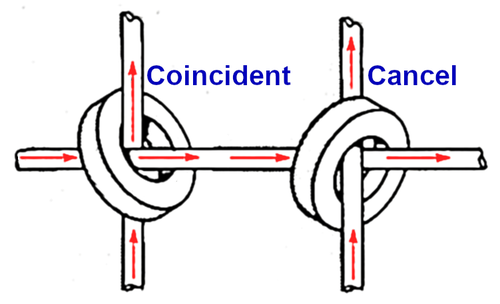 "If currents pass through a core in the same direction, they add. This is the principle behind ""coincident-current"" core memory. However, if currents pass through a core in opposite directions (as on the right), the currents cancel."