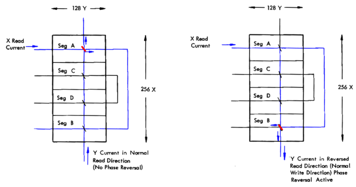 On the left, the coincident currents select a core in segment A. By reversing the direction of the Y current, a core in segment B is selected instead. With this phase reversal technique, one wire went through two X rows. Diagram based on Model 40 Functional Units page 147.