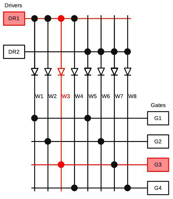 Matrix selection of a word line. Energizing driver DR1 and gate G3 selects word line W3. Based on Model 40 Functional Units, p61.