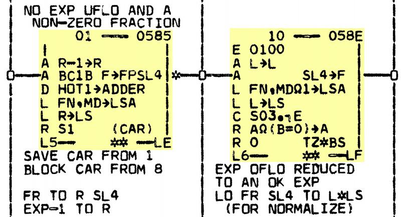 Two micro-instructions (in yellow) in the System/360 Model 50. This is part of the microcode to handle exponent underflow and overflow during floating-point multiplication. The black lines show control flow. The text outside the box is comments. From Model 50 diagram QG702