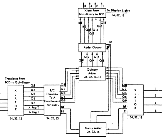 Overview of the arithmetic unit in the IBM 1401 mainframe.
