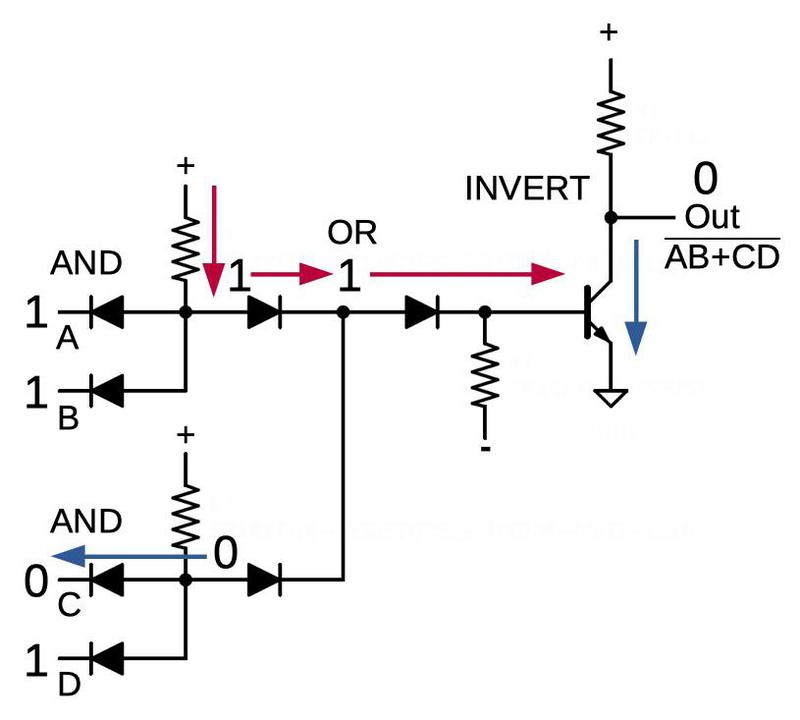 An AND-OR-INVERT gate computing (A·B + C·D)'. Since inputs A and B are both high, the output is pulled low.