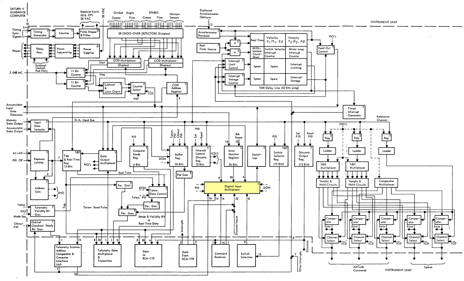 Block diagram from IBM Study Report.