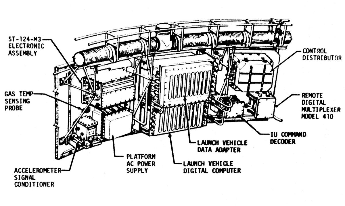 The locations of the LVDA, LVDC, Command Decoder, and Control Distributor in the Instrument Unit. Also shows the electronic assembly (ST-124-M3) that interfaces the inertial measurement unit to the LVDA. From the Saturn V Flight Manual page 7-8.