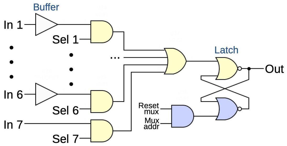 Simplified schematic of the board. It is a multiplexer that selects one of the six inputs and stores the value in the latch.