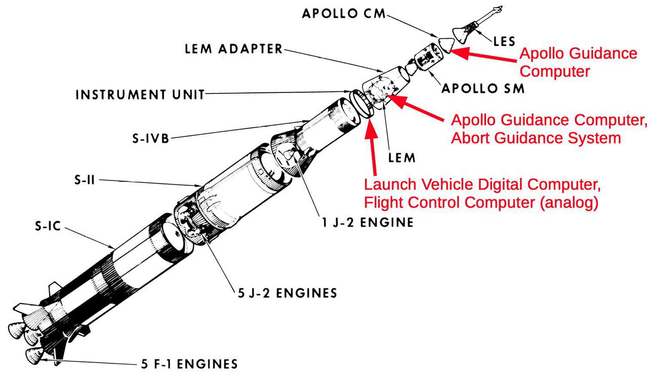 Multiple computers were onboard an Apollo mission. The Launch Vehicle Digital Computer (LVDC) is the one discussed in this blog post.