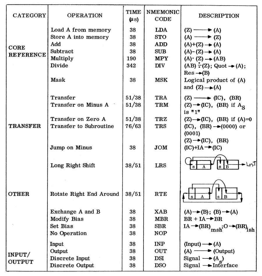 "Instruction set of the MAGIC II computer. From ""Organization of MAGIC II""."