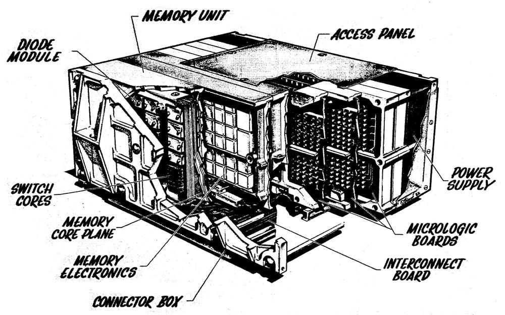 Diagram of MAGIC I computer. From MAGIC: An advanced computer for spaceborne guidance systems.