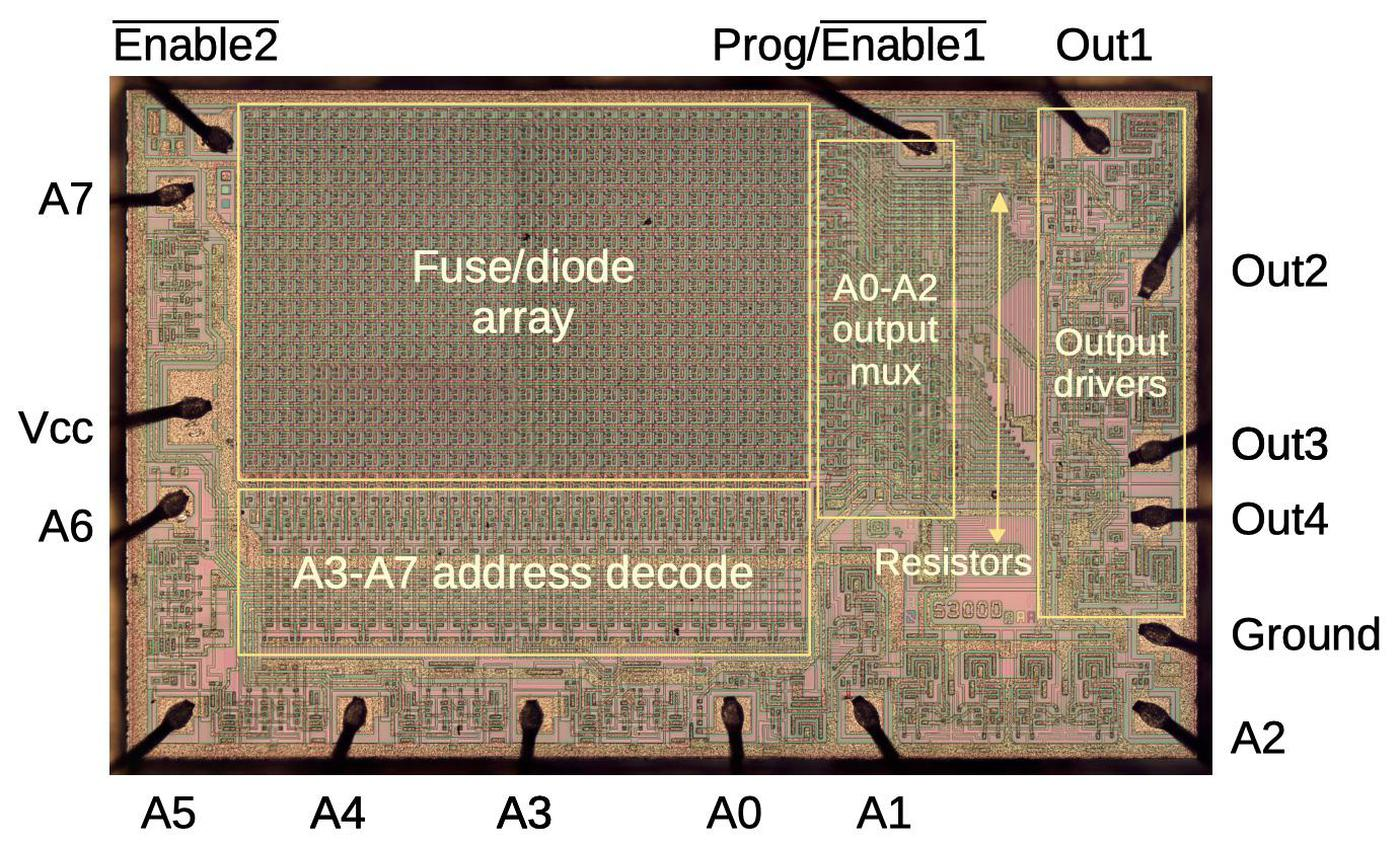 Die of the 5300 PROM with components labeled.
