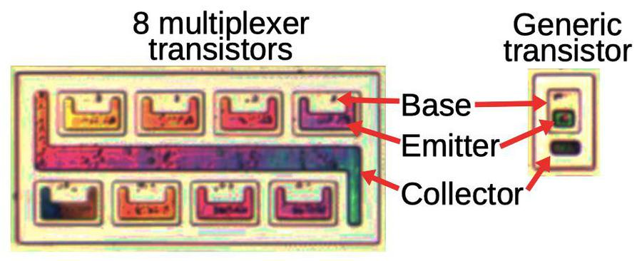 Eight transistors in a multiplexer (left) compared to a typical NPN transistor (right). The metal layer was removed for this photo. The remaining oxide gives the transistors a colored appearance. N-doped silicon appears darker.