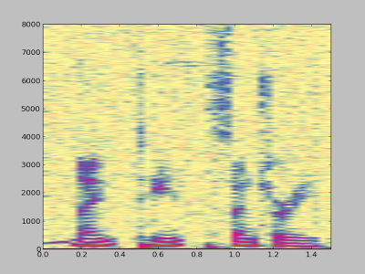 A spectrogram generated by matplotlib using data from a Rigol DS1052E oscilloscope.