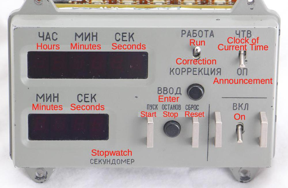 Front of the clock. The red text is the translation of the Russian labels into English.
