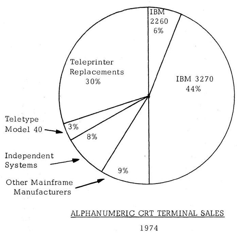 In 1974, IBM dominated the terminal market; 50% of the terminals sold were IBM terminals (or compatibles). From Alphanumeric and Graphic CRT Terminals.