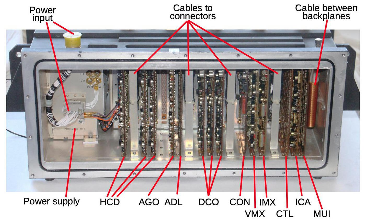 Cards in the back of the computer provide interfaces between the computer and external components. Each card has a three-letter code on it, but the meanings are unknown. The cables between the backplane and the connectors on top of the computer are behind the indicated supports.