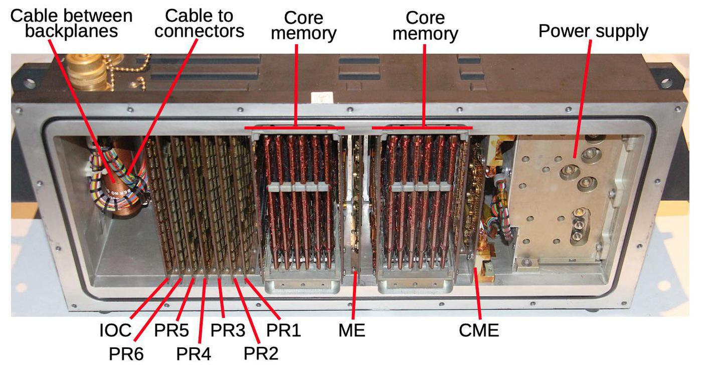 The front side of the computer, showing the circuit boards, core memory modules, and the power supply. The boards are identified with the code that is printed on each board.