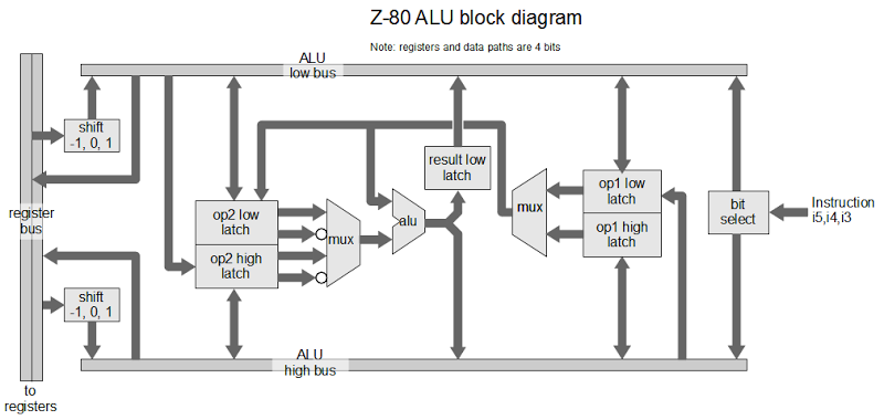 the z 80 has a 4 bit alu here 39 s how it works. Black Bedroom Furniture Sets. Home Design Ideas