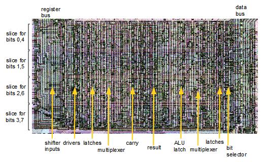 The Z-80 has a 4-bit ALU. Here's how it works.  Bit Alu Logic Diagram on 1 bit alu circuit diagram, 4-bit adder diagram, arm architecture block diagram, alu block diagram,
