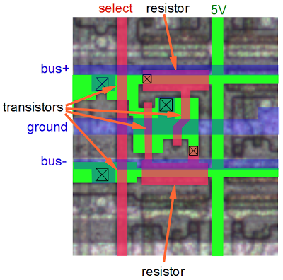 This diagram shows the layout on silicon of one bit of register storage. Green indicates silicon, red indicates polysilicon, and blue is the metal layer.
