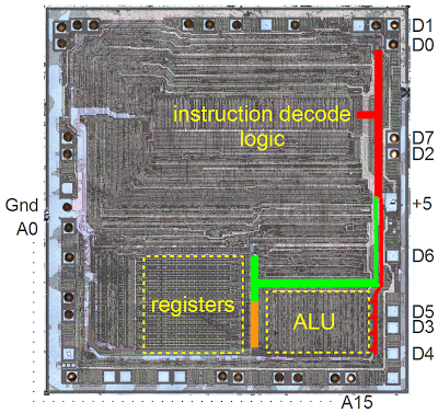 The Z-80's silicon die, showing the data and address pins, data buses and other internal components.