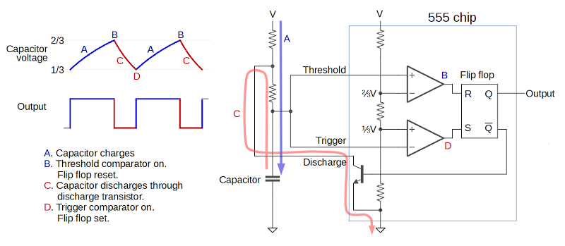 Diagram showing how the 555 timer can operate as an oscillator.