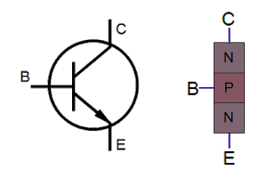 Schematic symbol for an NPN transistor, along with an oversimplified diagram of its internal structure.