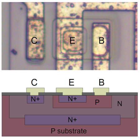 An NPN transistor in the 555 timer chip. The collector (C), emitter (E) and base (B) are labeled, along with N and P doped silicon.
