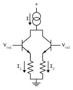 Schematic of a simple differential pair circuit. The current source sends a fixed current I through the differential pair. If the two inputs are equal, the current is split equally.
