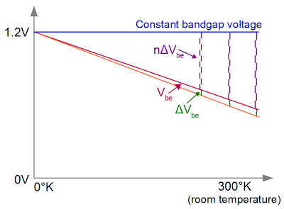 By adding multiples of ΔVbe to Vbe, the bandgap voltage is reached regardless of temperature.