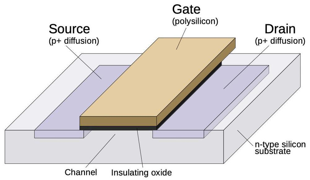 Structure of a PMOS transistor.