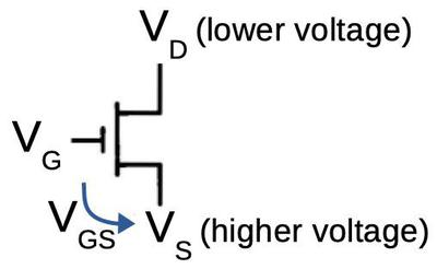 VD, VG, and VS are the voltages on the transistor's drain, gate, and source respectively. VGS is the voltage difference between the gate and source.