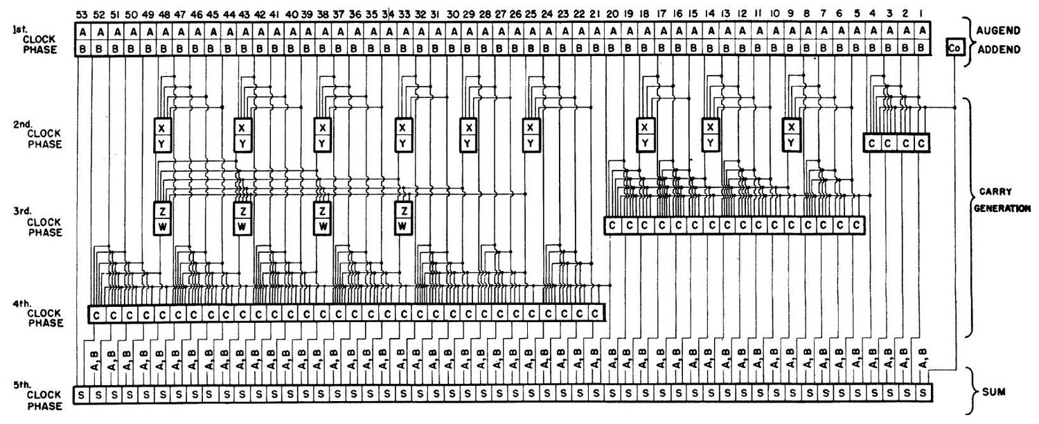 Diagram of a 53-bit adder from A 1-microsecond adder using one-megacycle circuitry, 1956.