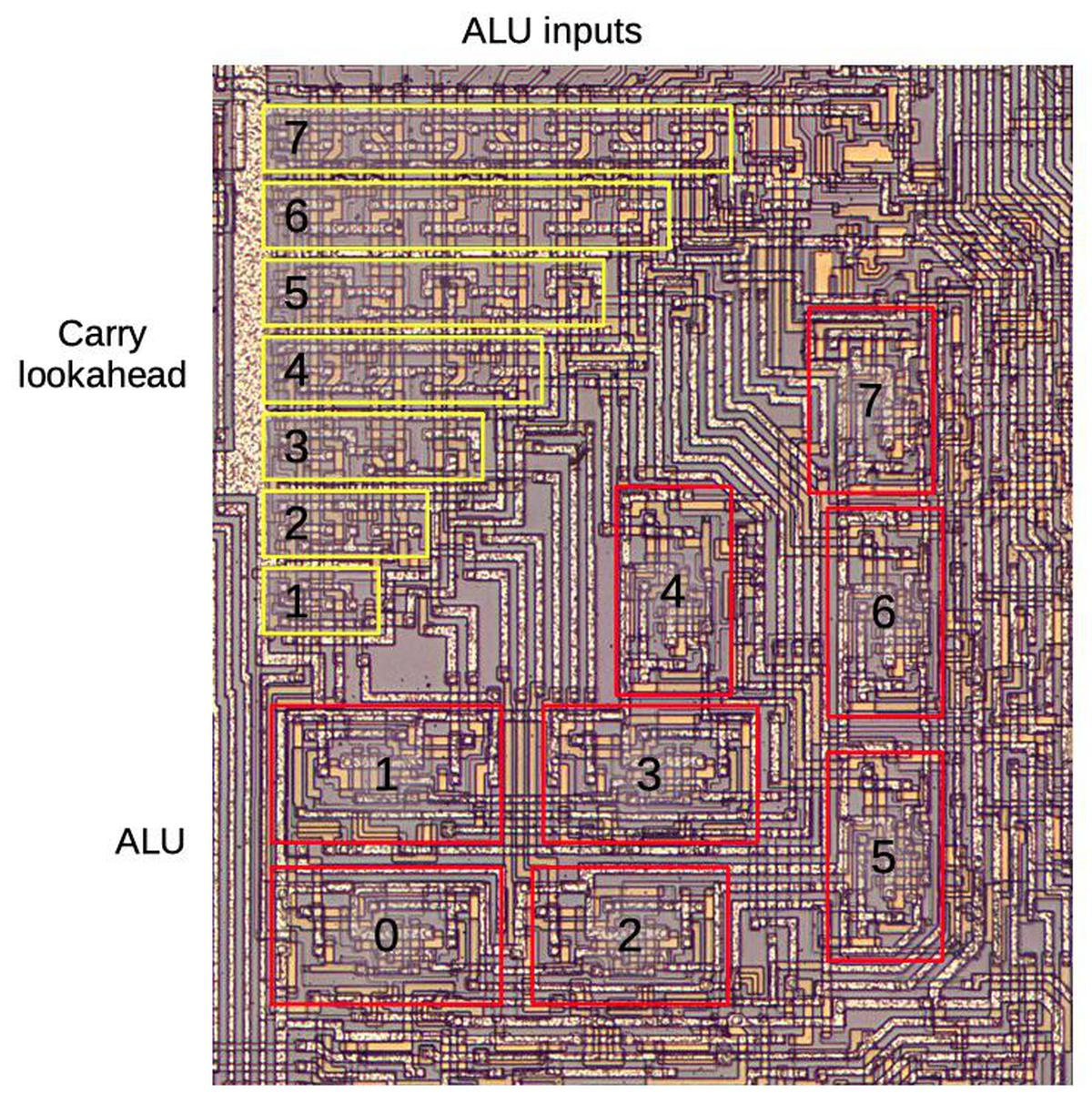 Closeup of the 8008 die showing the carry lookahead circuitry and the ALU.