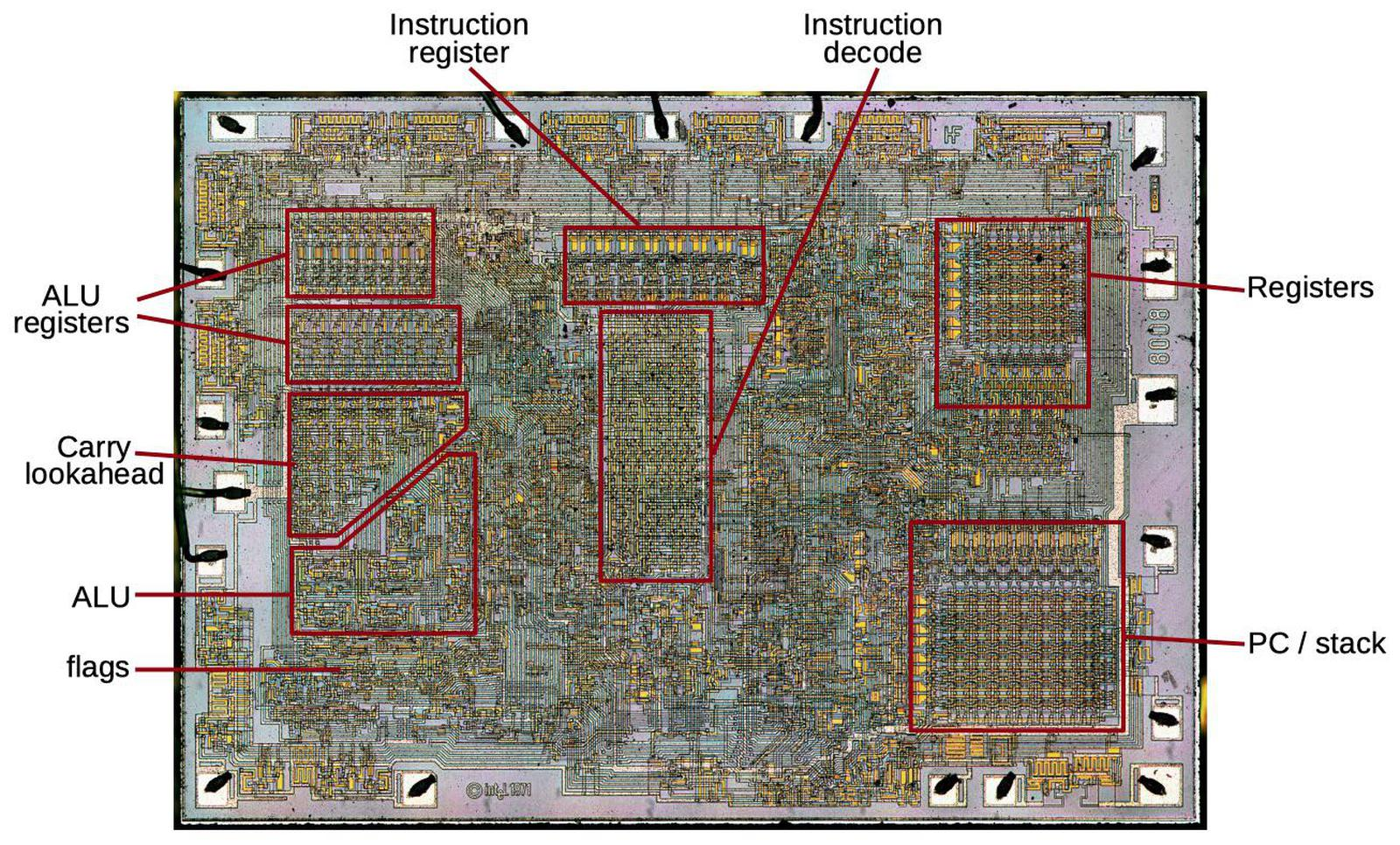 The Intel 8008 die with key functional blocks labeled. Click for a larger version.