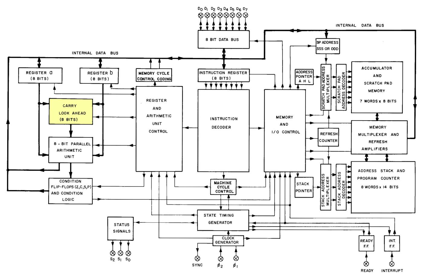 Functional blocks of the 8008 processor. From the 8008 datasheet.
