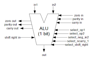 One bit of the ALU in the 8085 microprocessor.