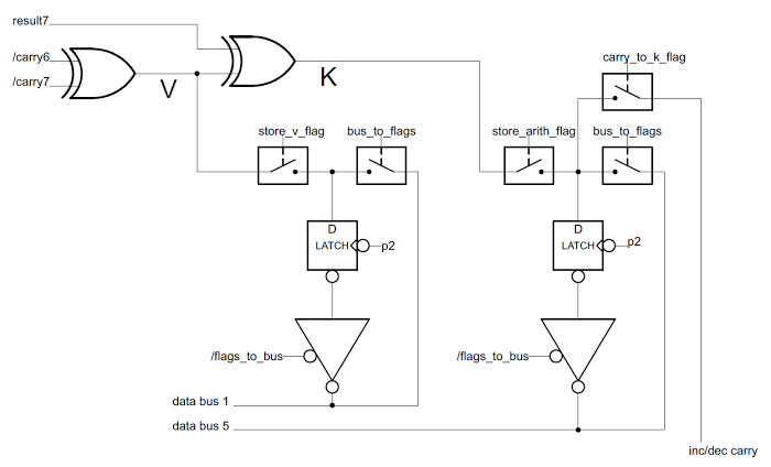 The circuit in the 8085 for the undocumented V and K flags. The flags are generated from the carries and results from the ALU. The K flag can also be set by the carry from the incrementer/decrementer.