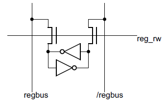 One bit of a register in the 8085 register file. Each bit is stored in two inverters in a feedback loop. The register bus uses two lines of opposite polarity for each bit. Access to the register is controlled by the reg_rw control line, which connects the inverters to the bus, allowing the value to be read or written.