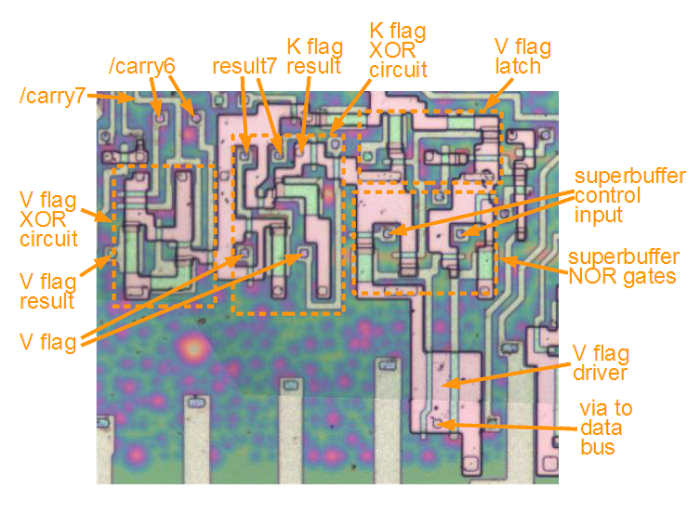 The 8085 circuits to implement the undocumented V and K flags. The ALU provides /carry6, /carry7, and result7. The XOR circuit on the left generates V, and the XOR circuit in the middle generates K. On the right are the latch for the V flag, and the superbuffer that outputs the flag to the data bus. The K flag latch and superbuffer are to the right, not shown.