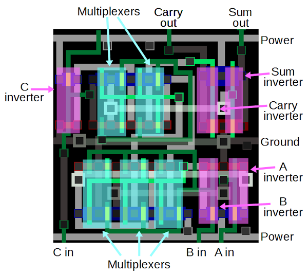 A full-adder circuit in the ARM1 processor, showing how it is built from pass-gate multiplexers and inverters.
