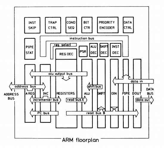 Floorplan of the ARM1 chip, from ARM Evaluation System manual. (Bus labels are corrected from original.)