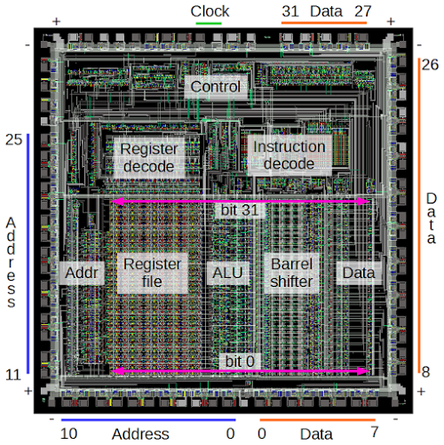 The main components of the ARM1 chip. Most of the pins are used for address and data lines; unlabeled pins are various control signals.